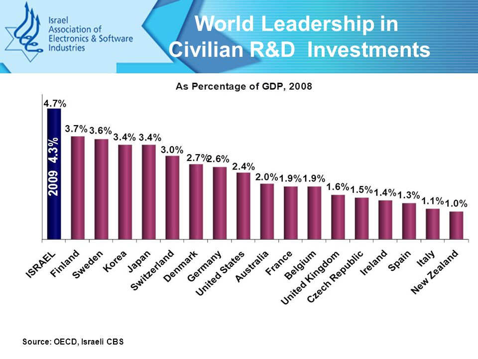 World Leadership in Civilian R&D Investments Source: OECD, Israeli CBS