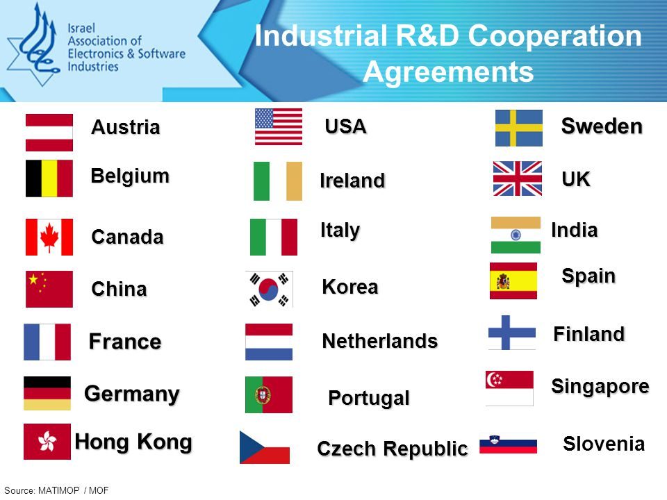 Industrial R&D Cooperation Agreements Belgium Canada China France Hong Kong Italy Netherlands Portugal UK USA Singapore Ireland Sw e den Finland Germany India Austria Korea Spain Source: MATIMOP / MOF Czech Republic Slovenia