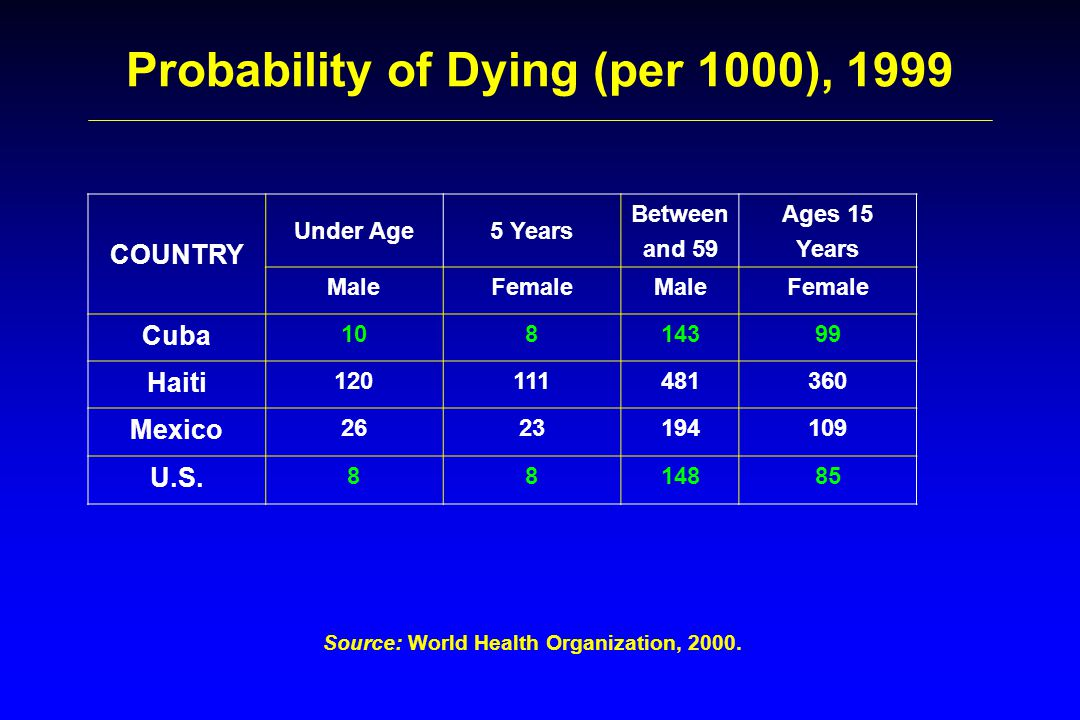 Probability of Dying (per 1000), 1999 Source: World Health Organization, 2000.