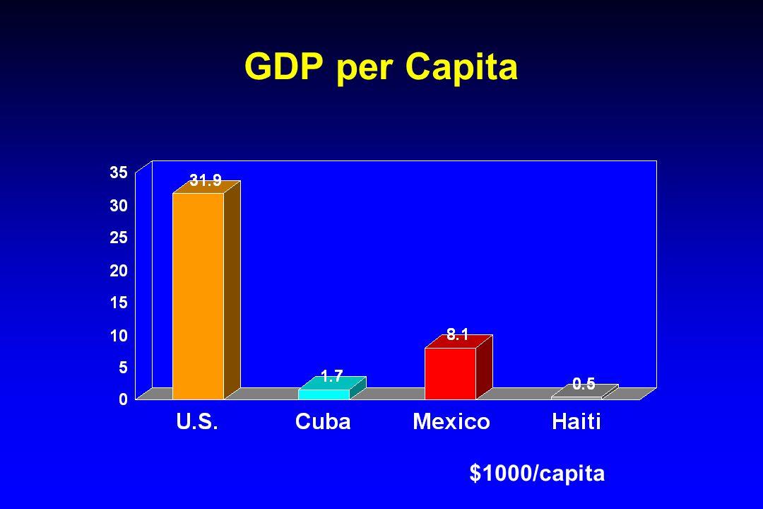 GDP per Capita $1000/capita