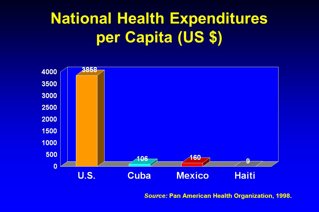 National Health Expenditures per Capita (US $) Source: Pan American Health Organization, 1998.