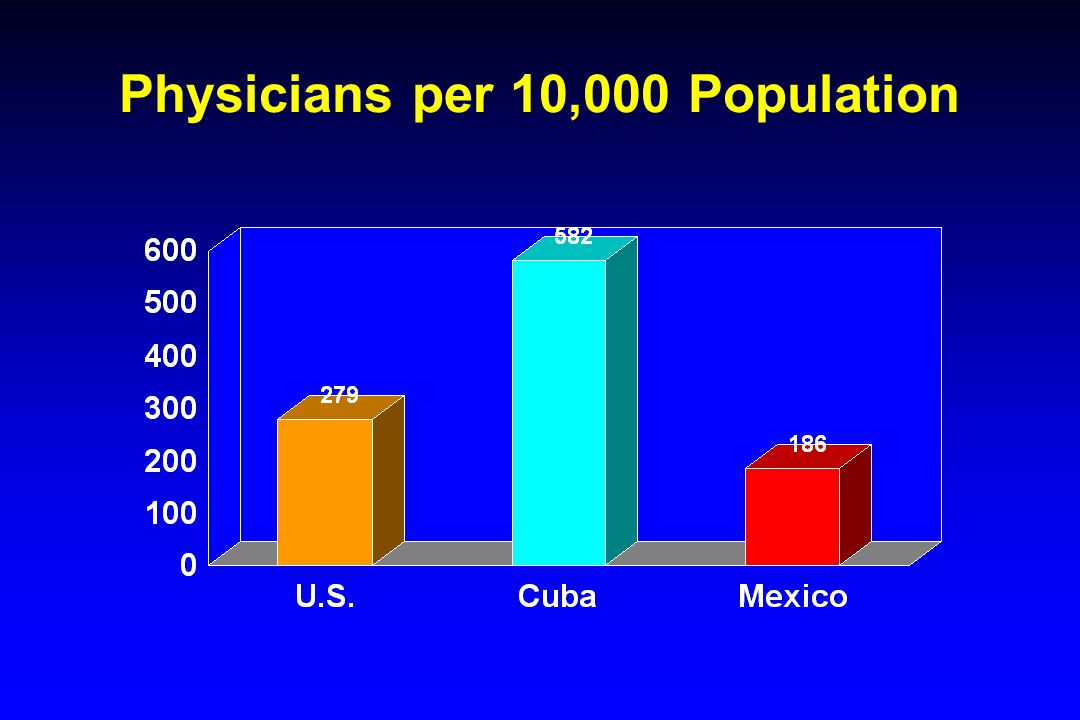 Physicians per 10,000 Population