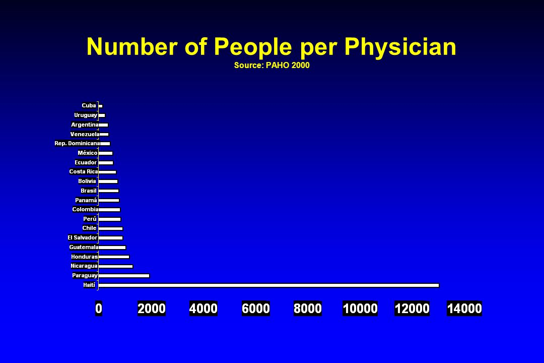 Number of People per Physician Source: PAHO 2000