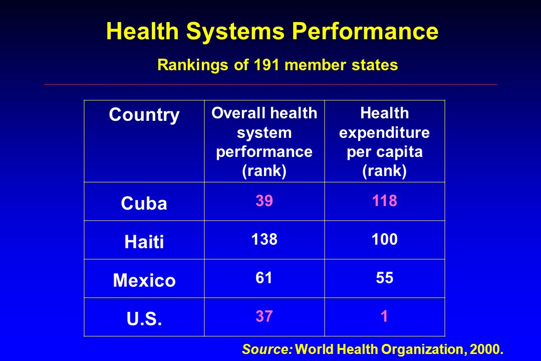 Health Systems Performance Country Overall health system performance (rank) Health expenditure per capita (rank) Cuba 39118 Haiti 138100 Mexico 6155 U.S.