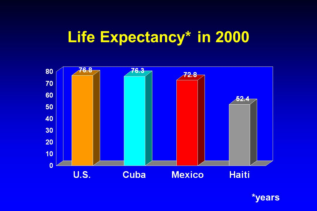Life Expectancy at Birth Source: PAHO 2000