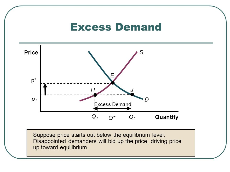 Excess Demand E H J D S p* Excess Demand Quantity Price p1p1 Q1Q1 Q2Q2 Suppose price starts out below the equilibrium level: Disappointed demanders wi