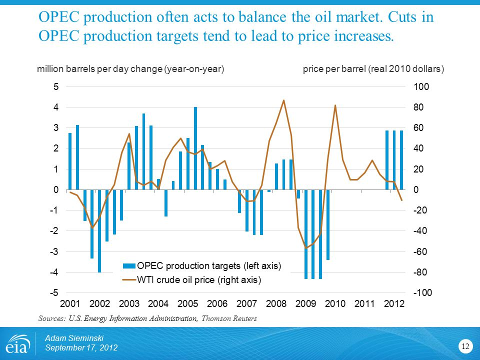 OPEC production often acts to balance the oil market.