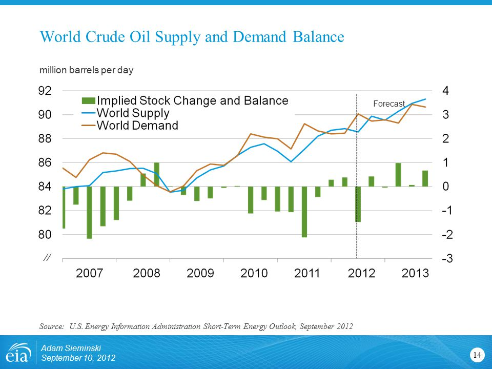 World Crude Oil Supply and Demand Balance 14 Adam Sieminski September 10, 2012 million barrels per day Source: U.S.