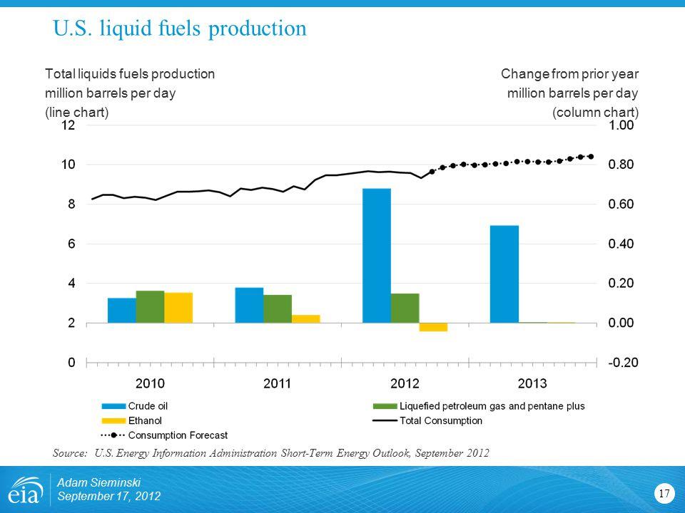 U.S. liquid fuels production 17 Total liquids fuels production million barrels per day (line chart) Change from prior year million barrels per day (co