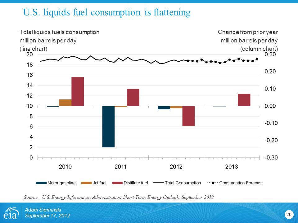 U.S. liquids fuel consumption is flattening 20 Total liquids fuels consumption million barrels per day (line chart) Change from prior year million bar