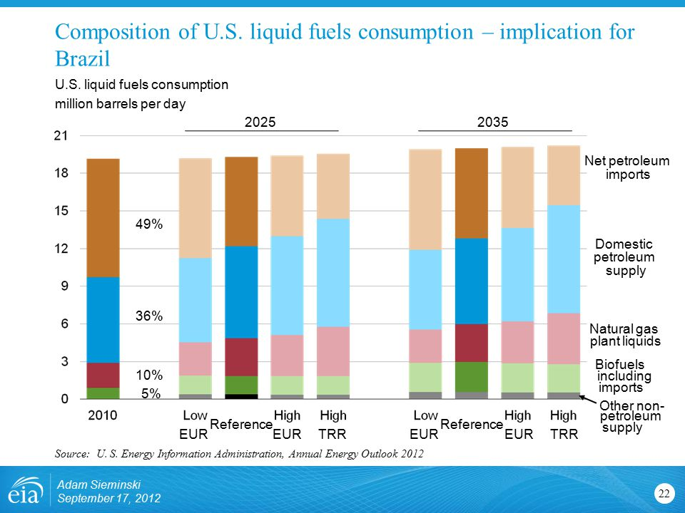 Composition of U.S. liquid fuels consumption – implication for Brazil U.S.