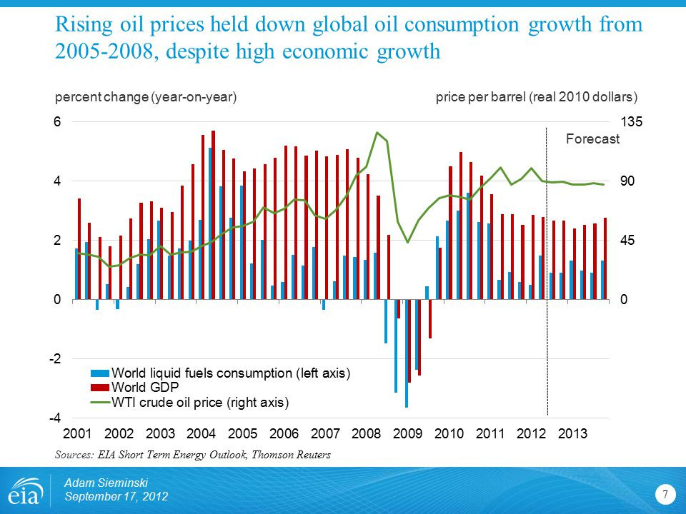 Rising oil prices held down global oil consumption growth from 2005-2008, despite high economic growth 7 percent change (year-on-year)price per barrel (real 2010 dollars) Sources: EIA Short Term Energy Outlook, Thomson Reuters Forecast Adam Sieminski September 17, 2012