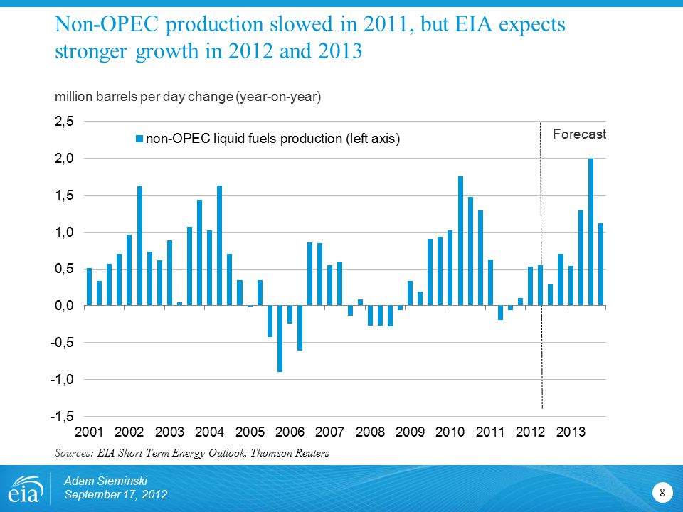 Non-OPEC production slowed in 2011, but EIA expects stronger growth in 2012 and 2013 8 million barrels per day change (year-on-year) Sources: EIA Short Term Energy Outlook, Thomson Reuters Forecast Adam Sieminski September 17, 2012