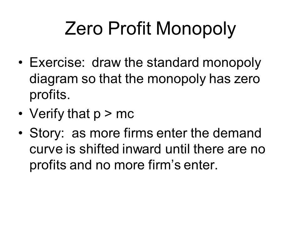 Zero Profit Monopoly Exercise: draw the standard monopoly diagram so that the monopoly has zero profits.