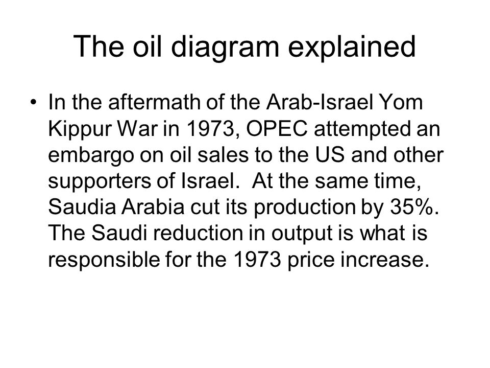 The oil diagram explained In the aftermath of the Arab-Israel Yom Kippur War in 1973, OPEC attempted an embargo on oil sales to the US and other supporters of Israel.