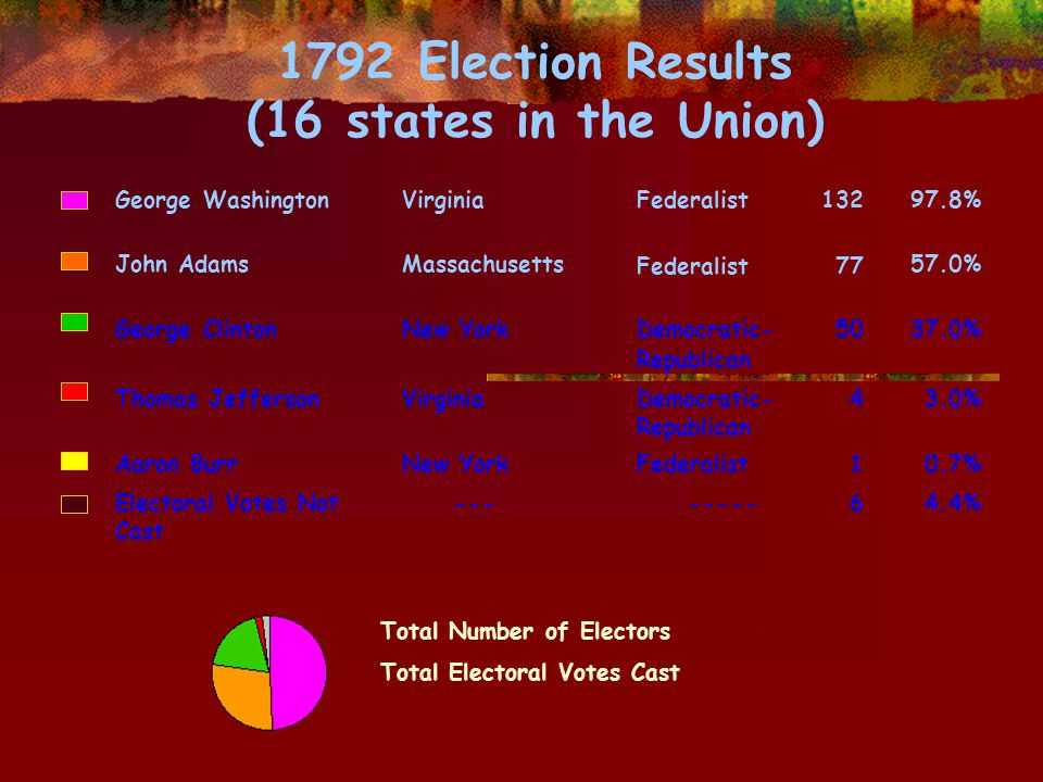 1792 Election Results (16 states in the Union) George WashingtonVirginiaFederalist13297.8% John AdamsMassachusetts Federalist 77 57.0% George ClintonNew YorkDemocratic- Republican 5037.0% Thomas JeffersonVirginiaDemocratic- Republican 43.0% Aaron BurrNew YorkFederalist10.7% Electoral Votes Not Cast --- -----64.4% Total Number of Electors132 Total Electoral Votes Cast264 Number of Votes for a Majority 67