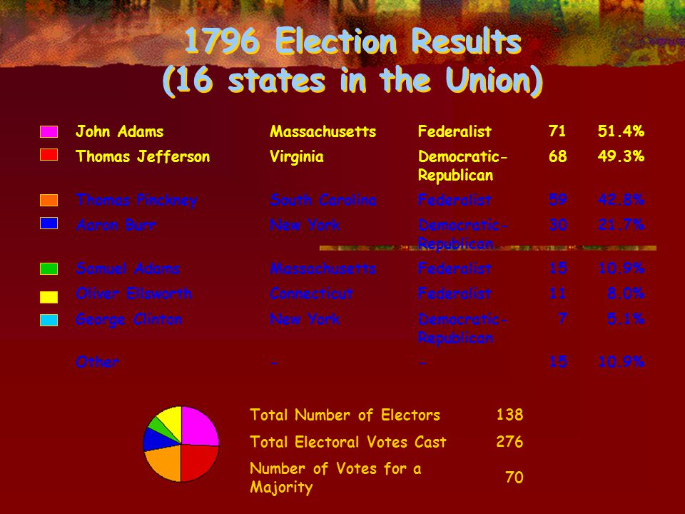 1796 Election Results (16 states in the Union) John AdamsMassachusettsFederalist7151.4% Thomas JeffersonVirginiaDemocratic- Republican 6849.3% Thomas PinckneySouth CarolinaFederalist5942.8% Aaron BurrNew YorkDemocratic- Republican 3021.7% Samuel AdamsMassachusettsFederalist1510.9% Oliver EllsworthConnecticutFederalist118.0% George ClintonNew YorkDemocratic- Republican 75.1% Other--1510.9% Total Number of Electors138 Total Electoral Votes Cast276 Number of Votes for a Majority 70