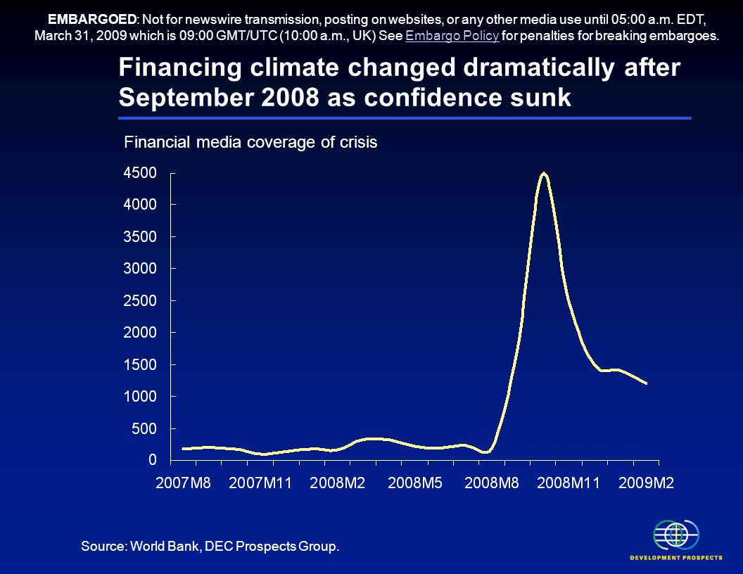 Financing climate changed dramatically after September 2008 as confidence sunk Financial media coverage of crisis Source: World Bank, DEC Prospects Group.