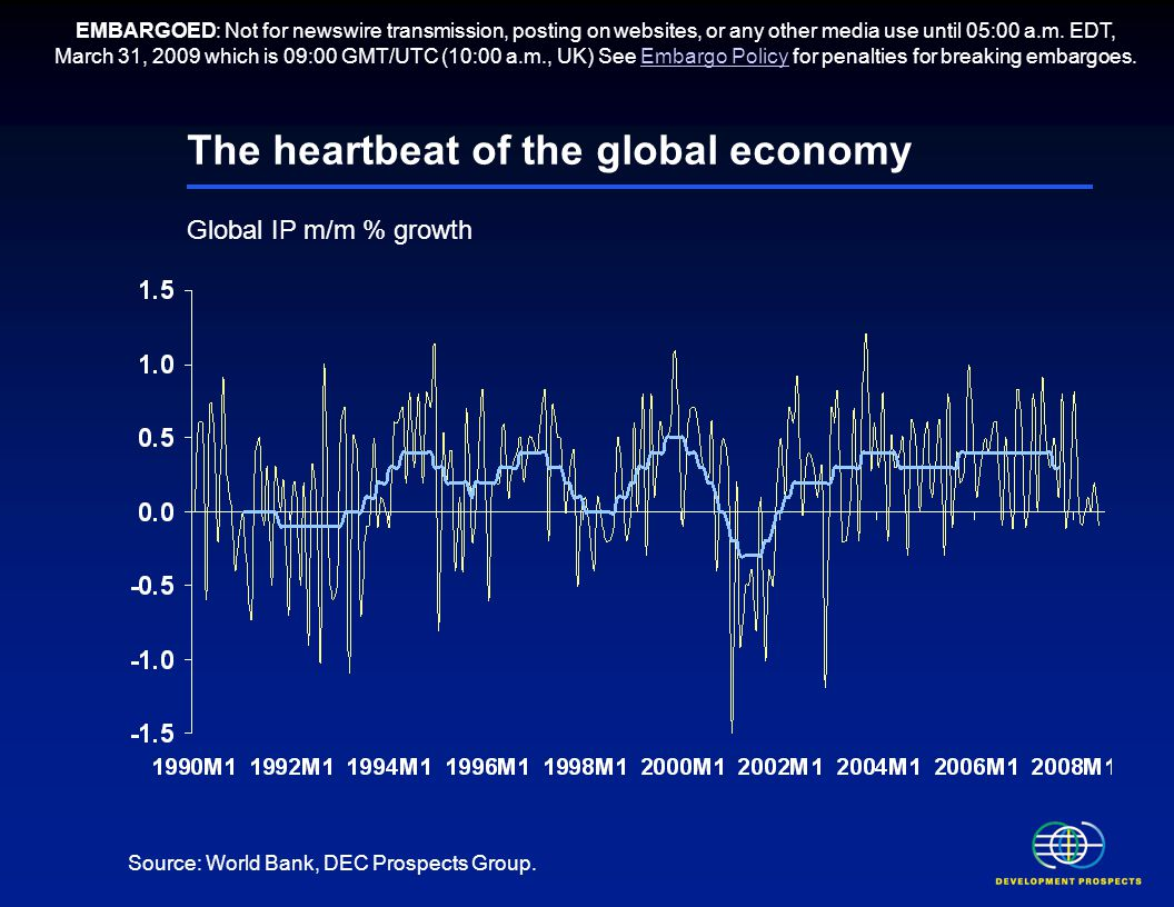 The heartbeat of the global economy Global IP m/m % growth Source: World Bank, DEC Prospects Group. EMBARGOED: Not for newswire transmission, posting