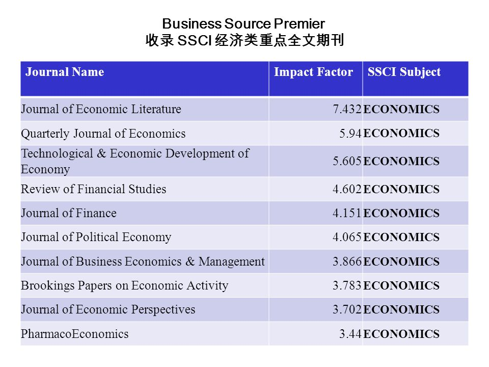 Journal NameImpact FactorSSCI Subject Journal of Economic Literature7.432 ECONOMICS Quarterly Journal of Economics5.94 ECONOMICS Technological & Economic Development of Economy 5.605 ECONOMICS Review of Financial Studies4.602 ECONOMICS Journal of Finance4.151 ECONOMICS Journal of Political Economy4.065 ECONOMICS Journal of Business Economics & Management3.866 ECONOMICS Brookings Papers on Economic Activity3.783 ECONOMICS Journal of Economic Perspectives3.702 ECONOMICS PharmacoEconomics3.44 ECONOMICS Business Source Premier 收录 SSCI 经济类重点全文期刊
