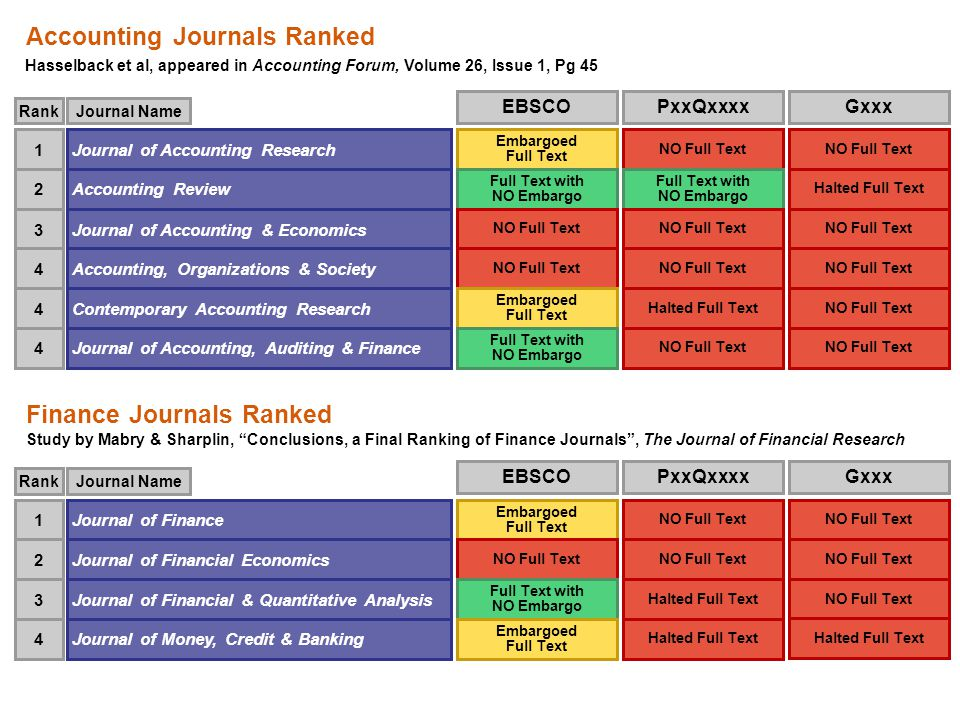 Accounting Journals Ranked Hasselback et al, appeared in Accounting Forum, Volume 26, Issue 1, Pg 45 Finance Journals Ranked Study by Mabry & Sharplin, Conclusions, a Final Ranking of Finance Journals , The Journal of Financial Research Journal of Accounting Research1 RankJournal Name Accounting Review2 Journal of Accounting & Economics3 Accounting, Organizations & Society4 Contemporary Accounting Research4 Journal of Accounting, Auditing & Finance4 Journal of Finance1 RankJournal Name Journal of Financial Economics2 Journal of Financial & Quantitative Analysis3 Journal of Money, Credit & Banking4 EBSCO Embargoed Full Text Full Text with NO Embargo NO Full Text Embargoed Full Text Full Text with NO Embargo EBSCO Embargoed Full Text NO Full Text Full Text with NO Embargo Embargoed Full Text Gxxx NO Full Text Halted Full Text NO Full Text Gxxx NO Full Text PxxQxxxx NO Full Text Full Text with NO Embargo NO Full Text Halted Full Text NO Full Text PxxQxxxx NO Full Text Halted Full Text