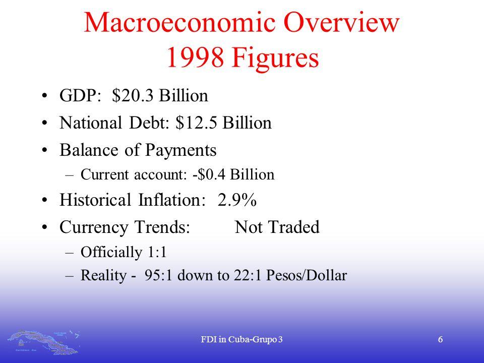 FDI in Cuba-Grupo 36 Macroeconomic Overview 1998 Figures GDP: $20.3 Billion National Debt: $12.5 Billion Balance of Payments –Current account: -$0.4 B