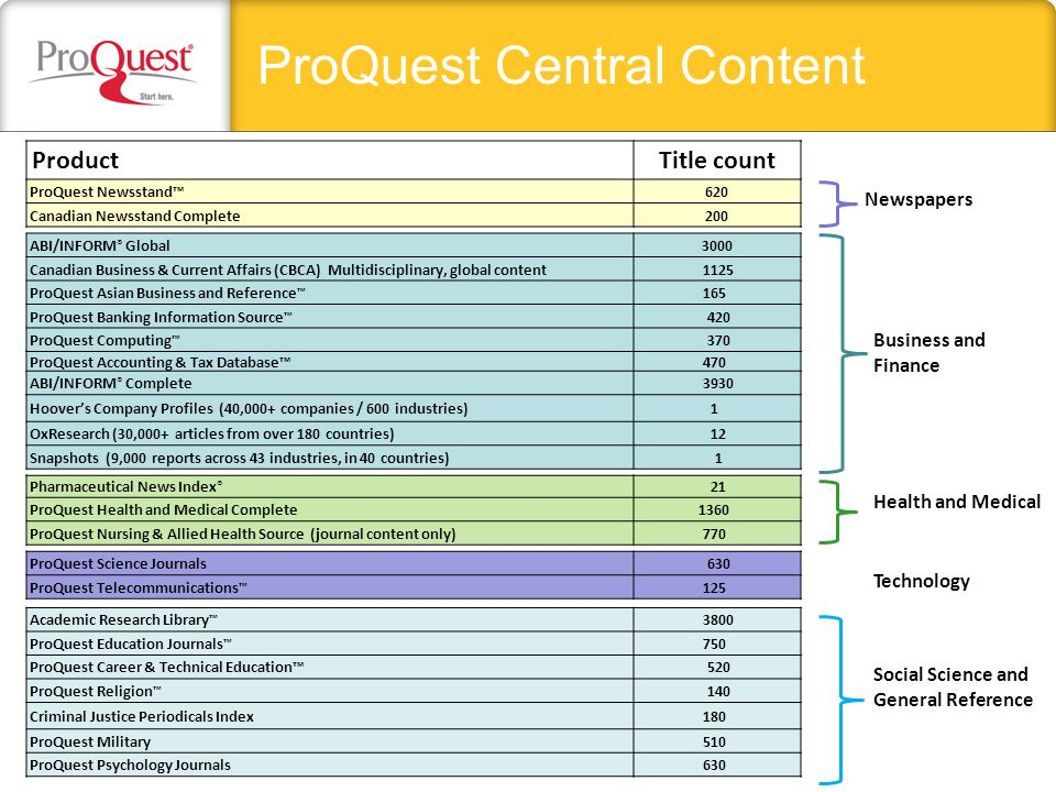 ProQuest Central Content Business and Finance Social Science and General Reference Newspapers Health and Medical Technology ProductTitle count ProQues