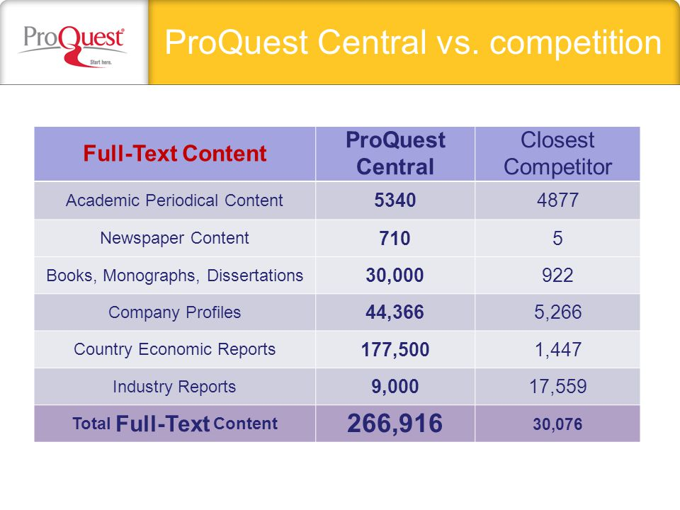 ProQuest Central vs. competition Full-Text Content ProQuest Central Closest Competitor Academic Periodical Content 53404877 Newspaper Content 7105 Boo