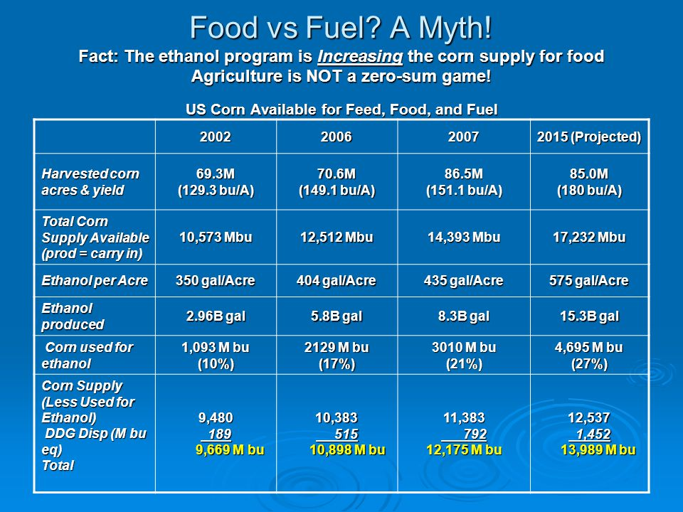 Food vs Fuel? A Myth! Fact: The ethanol program is Increasing the corn supply for food Agriculture is NOT a zero-sum game! US Corn Available for Feed,