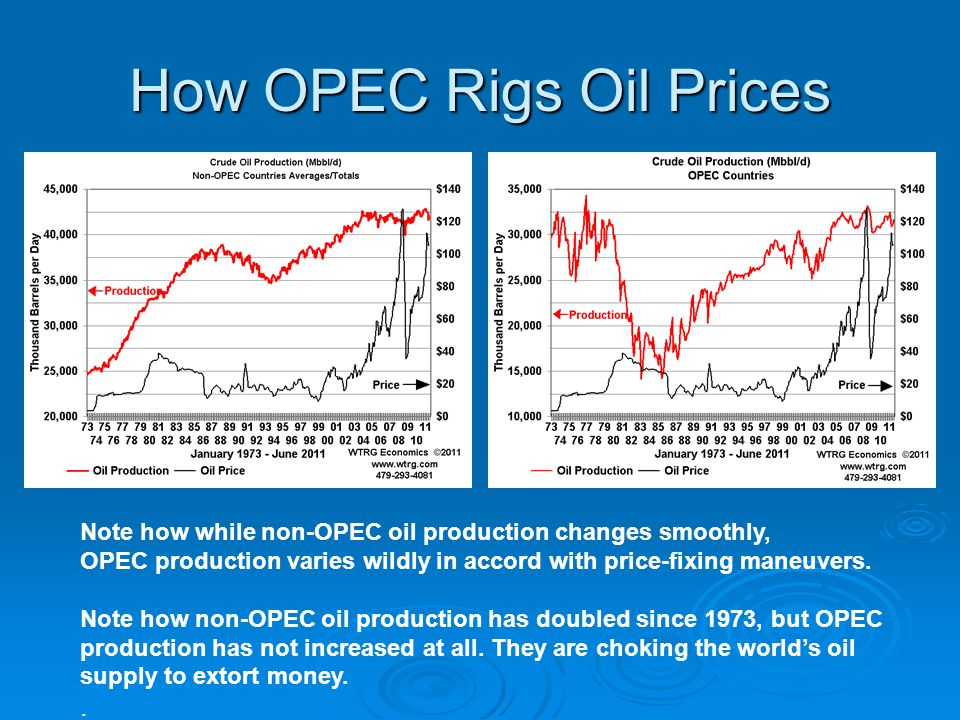 How OPEC Rigs Oil Prices Note how while non-OPEC oil production changes smoothly, OPEC production varies wildly in accord with price-fixing maneuvers.