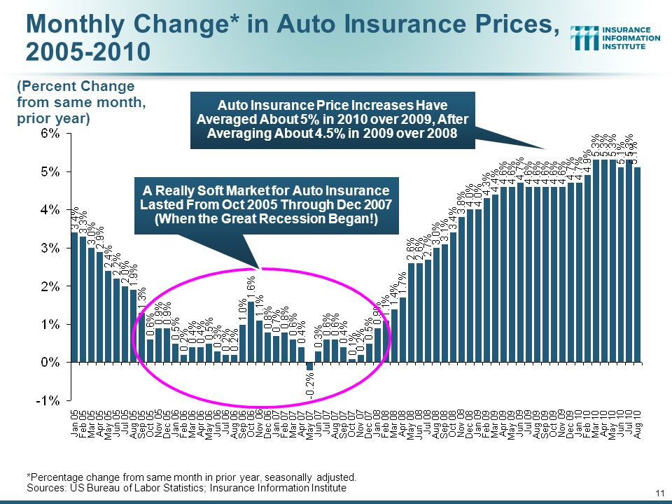 10 Premium Growth Trends in Auto Insurance They're Not In Sync With the Economy