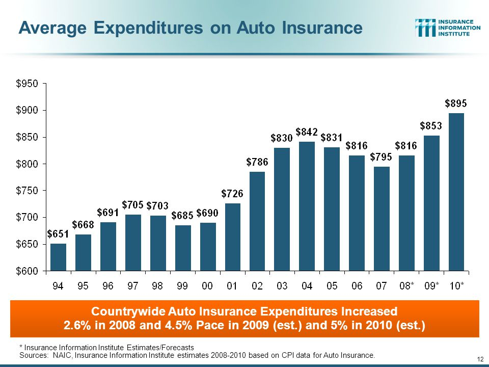 12/01/09 - 9pmeSlide – P6466 – The Financial Crisis and the Future of the P/C 11 Monthly Change* in Auto Insurance Prices, 2005-2010 (Percent Change from same month, prior year) *Percentage change from same month in prior year, seasonally adjusted.