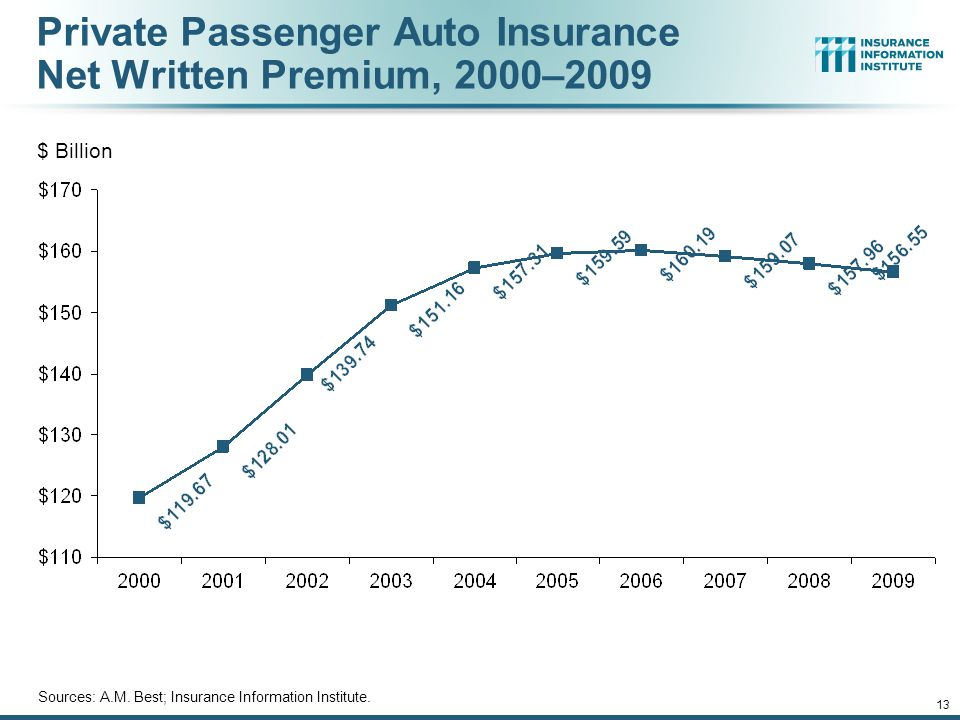 12/01/09 - 9pmeSlide – P6466 – The Financial Crisis and the Future of the P/C 12 Average Expenditures on Auto Insurance Countrywide Auto Insurance Expenditures Increased 2.6% in 2008 and 4.5% Pace in 2009 (est.) and 5% in 2010 (est.) * Insurance Information Institute Estimates/Forecasts Sources: NAIC, Insurance Information Institute estimates 2008-2010 based on CPI data for Auto Insurance.