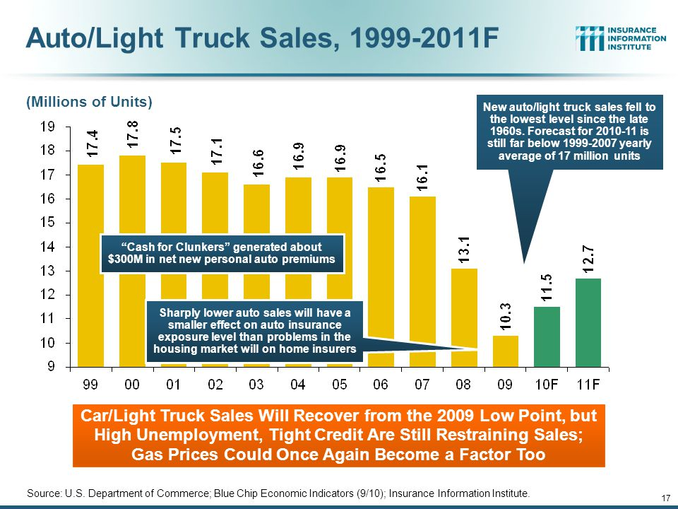 12/01/09 - 9pmeSlide – P6466 – The Financial Crisis and the Future of the P/C 16 Registered Passenger Cars and Other 2-axle, 4-tire Vehicles It is likely that the number of vehicles dropped during and following the Great Recession. Recovery depends on employment and lending trends.