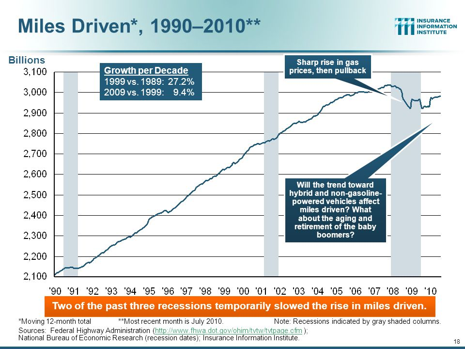 12/01/09 - 9pmeSlide – P6466 – The Financial Crisis and the Future of the P/C 17 (Millions of Units) Auto/Light Truck Sales, 1999-2011F Source: U.S.