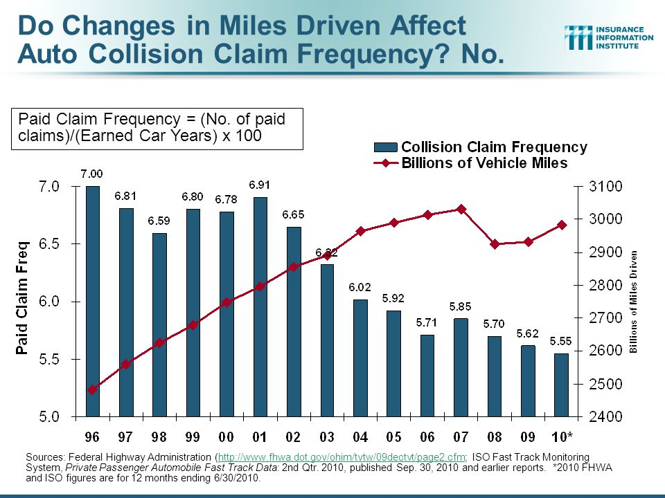 12/01/09 - 9pmeSlide – P6466 – The Financial Crisis and the Future of the P/C 18 Miles Driven*, 1990–2010** *Moving 12-month total **Most recent month is July 2010.