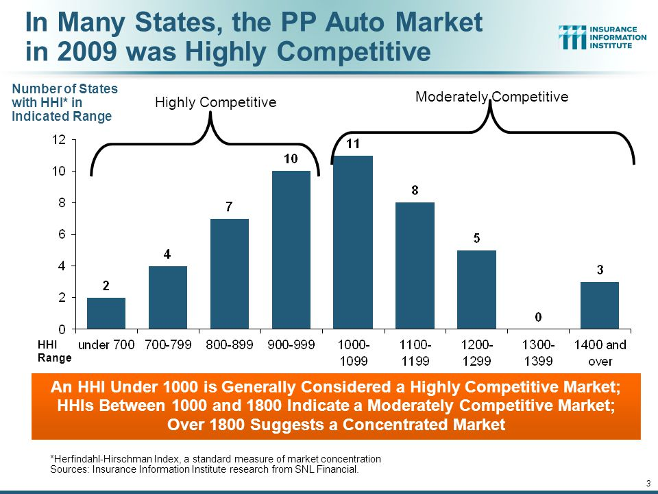 12/01/09 - 9pmeSlide – P6466 – The Financial Crisis and the Future of the P/C 3 In Many States, the PP Auto Market in 2009 was Highly Competitive *Herfindahl-Hirschman Index, a standard measure of market concentration Sources: Insurance Information Institute research from SNL Financial.