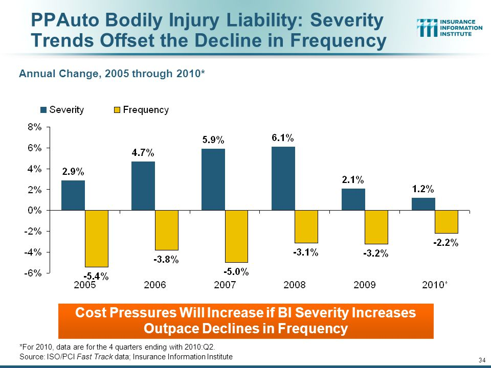 33 Claim Trends Rising Severity Held in Check by Falling Frequency: Can That Pattern Be Sustained