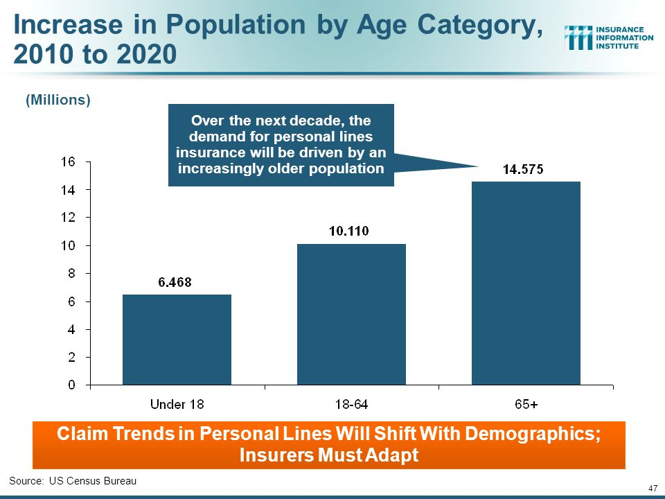 The Aging Population 46