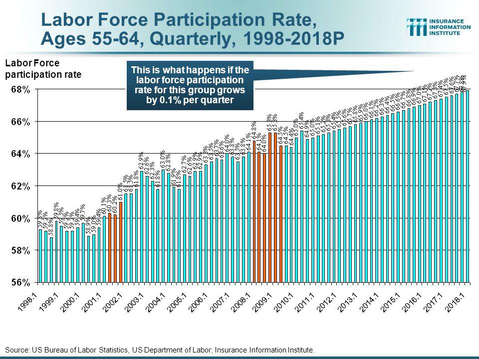 Labor Force Participation Rate, Ages 55-64, Quarterly, 1998-2010:Q3 Source: US Bureau of Labor Statistics, US Department of Labor; Insurance Information Institute.