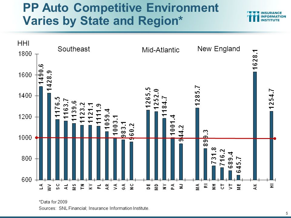 12/01/09 - 9pmeSlide – P6466 – The Financial Crisis and the Future of the P/C 5 PP Auto Competitive Environment Varies by State and Region* *Data for 2009 Sources: SNL Financial; Insurance Information Institute.