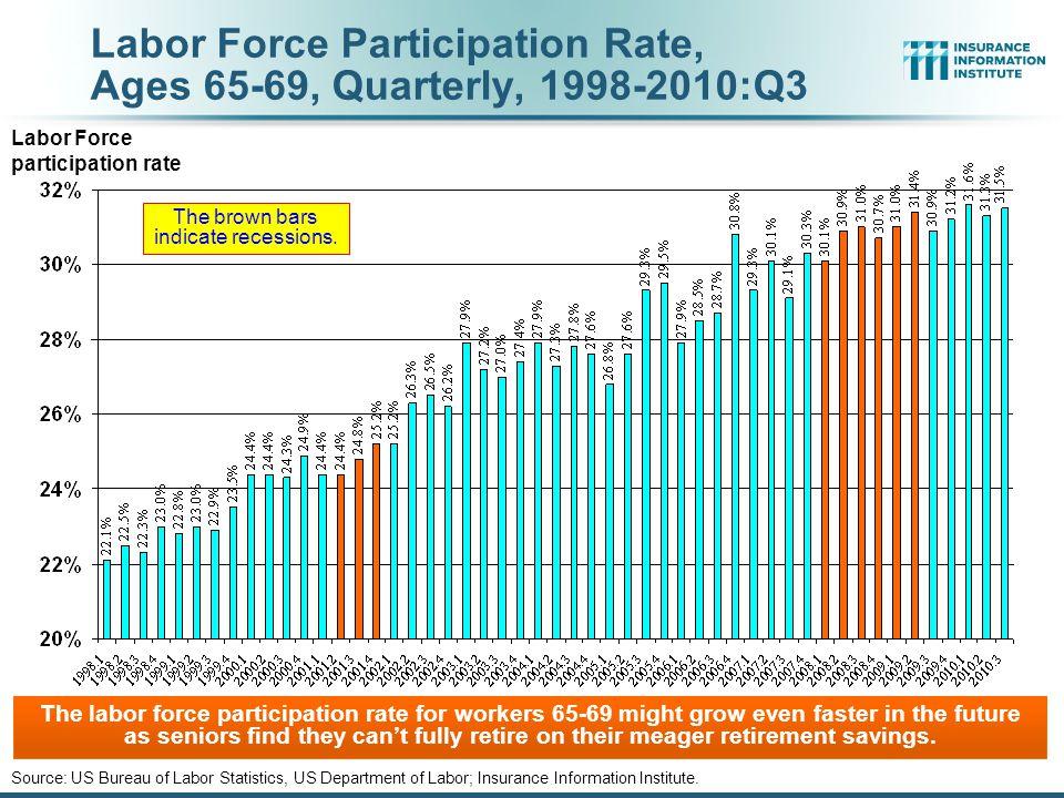 Labor Force Participation Rate, Ages 55-64, Quarterly, 1998-2018P Source: US Bureau of Labor Statistics, US Department of Labor; Insurance Information Institute.