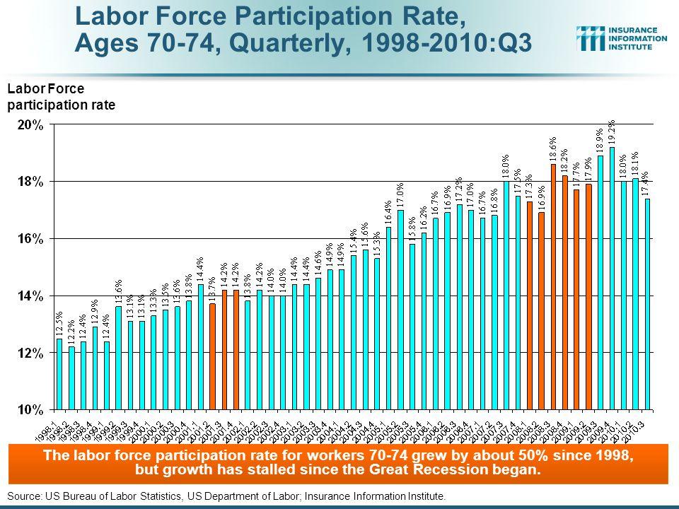 Labor Force Participation Rate, Ages 65-69, Quarterly, 1998-2010:Q3 Source: US Bureau of Labor Statistics, US Department of Labor; Insurance Information Institute.