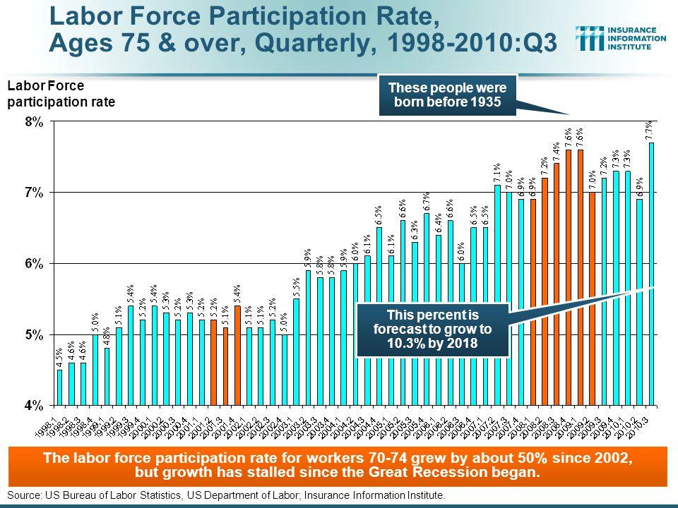 Labor Force Participation Rate, Ages 70-74, Quarterly, 1998-2010:Q3 Source: US Bureau of Labor Statistics, US Department of Labor; Insurance Information Institute.