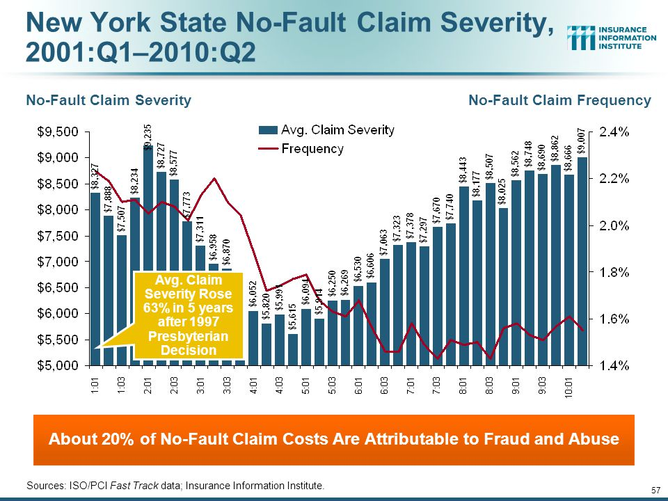 12/01/09 - 9pmeSlide – P6466 – The Financial Crisis and the Future of the P/C 56 Increase in No-Fault Claim Severity: 2004-2010* *2010 figure is for the 4 quarters ending 2010:Q2.