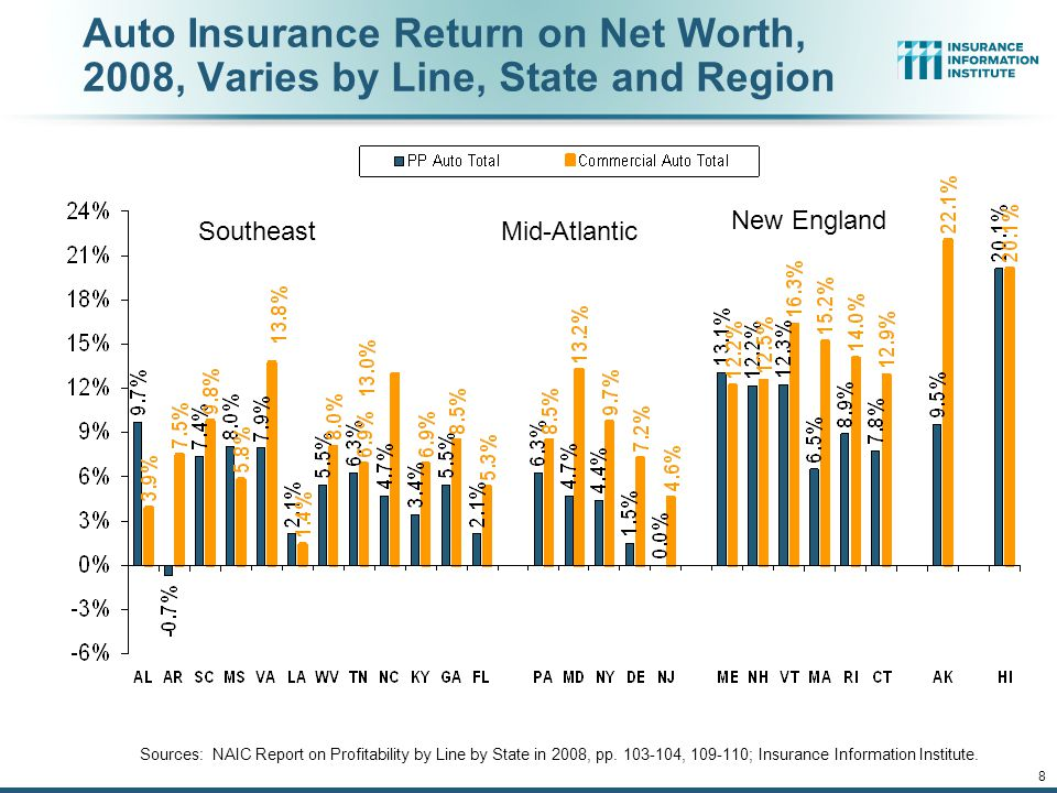 12/01/09 - 9pmeSlide – P6466 – The Financial Crisis and the Future of the P/C 8 Auto Insurance Return on Net Worth, 2008, Varies by Line, State and Region Sources: NAIC Report on Profitability by Line by State in 2008, pp.