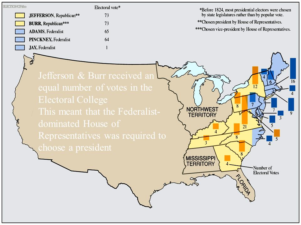 Jefferson & Burr received an equal number of votes in the Electoral College This meant that the Federalist- dominated House of Representatives was required to choose a president