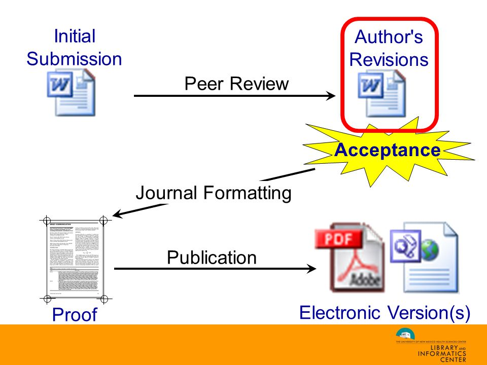 Peer Review Initial Submission Author s Revisions Journal Formatting Proof Publication Electronic Version(s) Acceptance