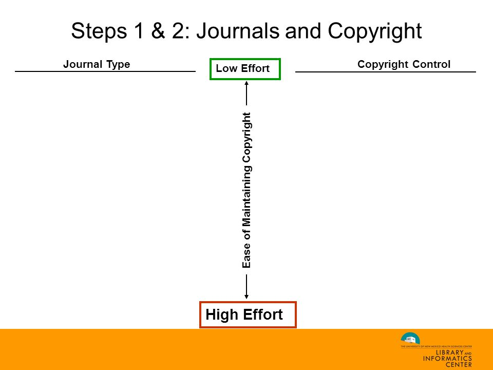 Low Effort High Effort Journal Type Copyright Control Ease of Maintaining Copyright