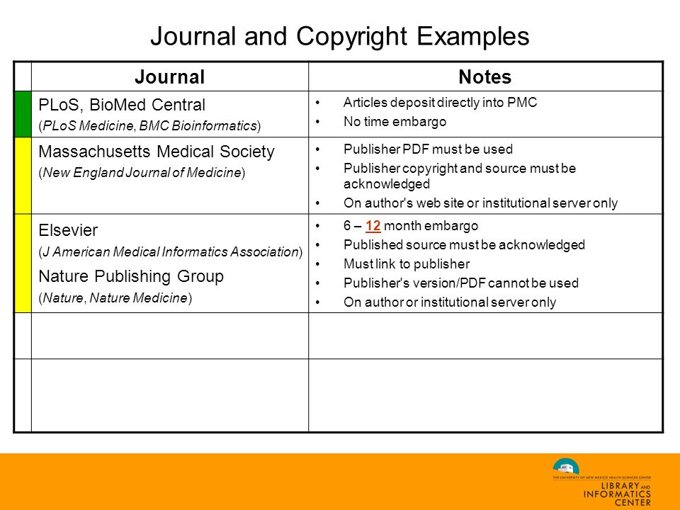 Journal and Copyright Examples JournalNotes PLoS, BioMed Central (PLoS Medicine, BMC Bioinformatics) Articles deposit directly into PMC No time embargo Massachusetts Medical Society (New England Journal of Medicine) Publisher PDF must be used Publisher copyright and source must be acknowledged On author s web site or institutional server only Elsevier (J American Medical Informatics Association) Nature Publishing Group (Nature, Nature Medicine) 6 – 12 month embargo Published source must be acknowledged Must link to publisher Publisher s version/PDF cannot be used On author or institutional server only American Medical Association (JAMA) NIH authors may submit articles to PubMed Central 6 months after publication LWW (Academic Medicine) Author retains no rights